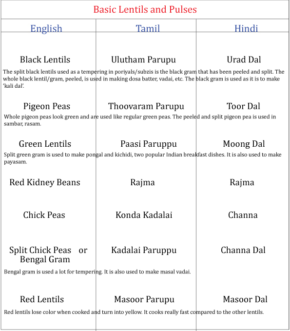 List Of Lentils In English Tamil And Hindi Mangas Thengas
